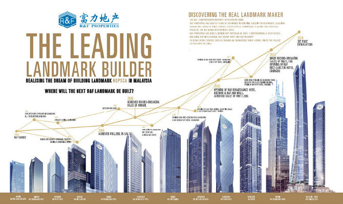 R&F the landmark builders